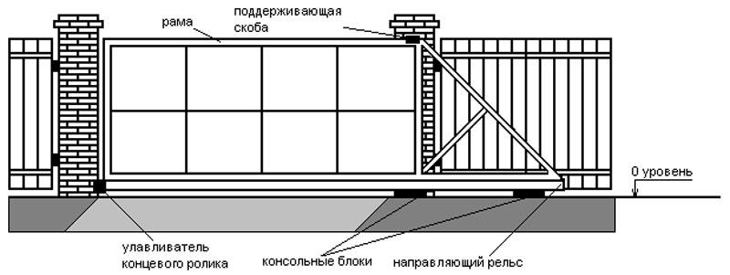 Схематическое изображение, конструкция откатных ворот