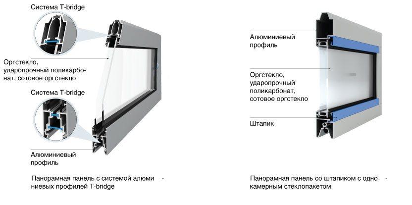 konstruktciia panoramny`kh panelei`1